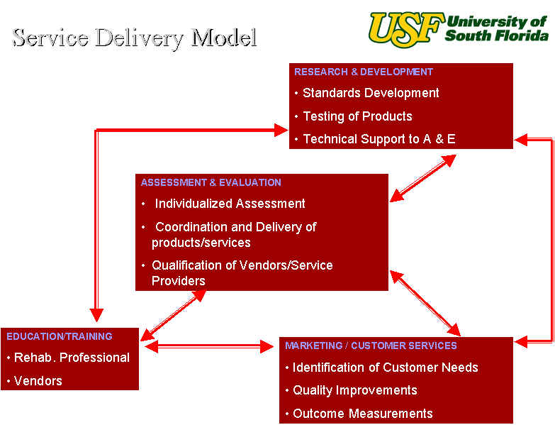 Explanation of Service Delivery Model.  See the text above the picture for clear explanation of the picture